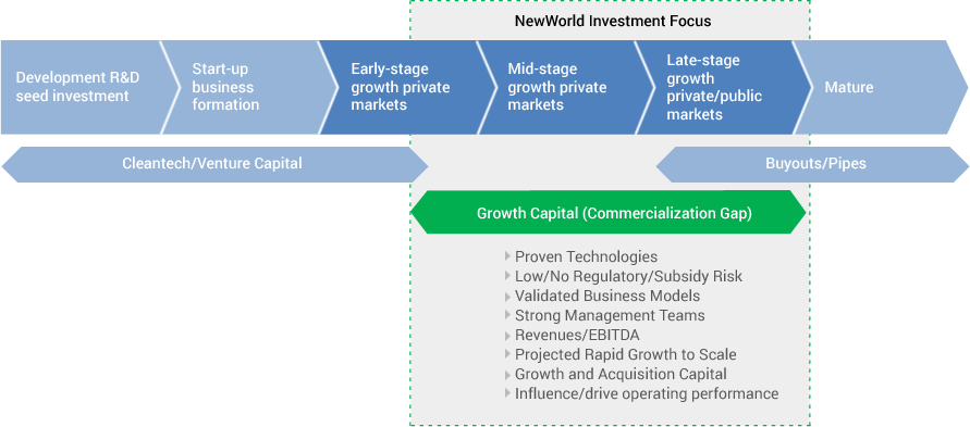 growth-capital